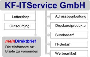 Geschäftsbereiche der KF-ITService GmbH